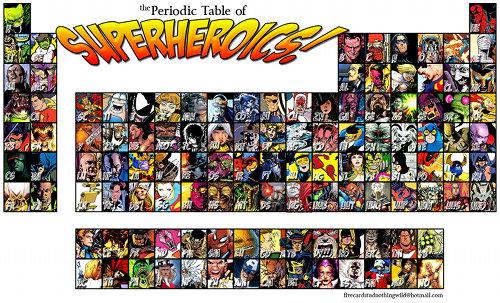 Tableau périodique des éléments super héros